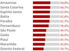 RR e PA lideram ranking de solidez fiscal em 2016; veja a lista