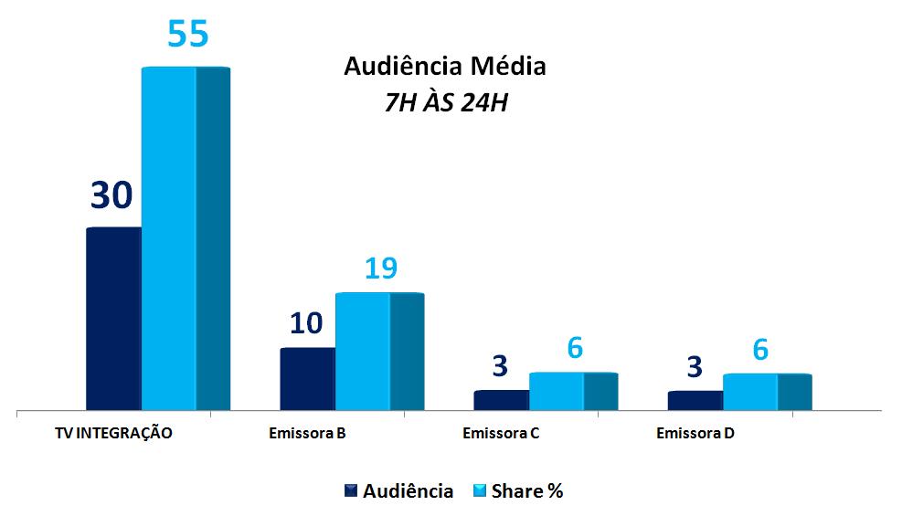 Audiencia Media (Foto: Divulgação / TV Integração)
