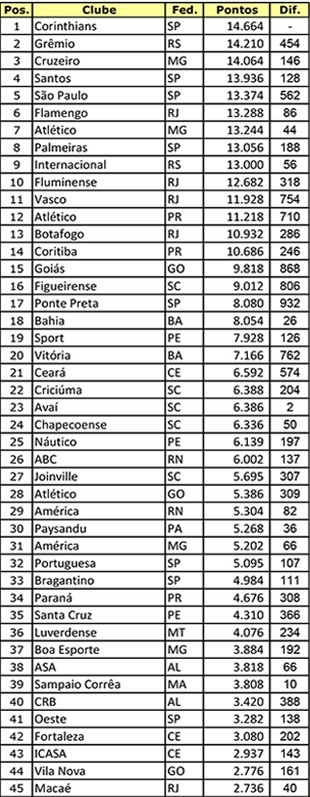 Ranking-de-Clubes---Profissionais---2016-1 (Foto: infoesporte)