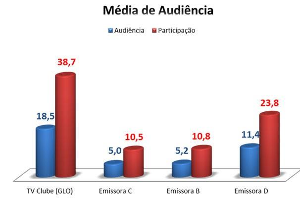 Audiência (Foto: Divulgação/TV Clube)