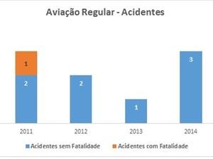 Transporte aéreo regular de passageiros (Foto: Anac / Divulgação)