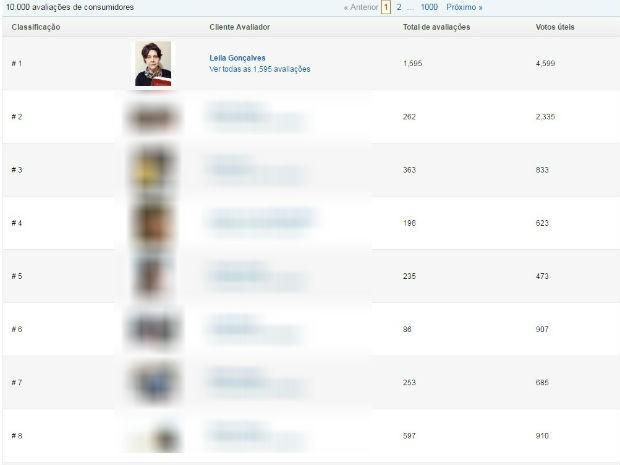 Moradora de Jundiaí se destaca entre avaliadores de site (Foto: Reprodução/Amazon.com)