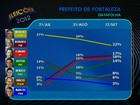 Moroni tem 22%, Roberto Claudio, 17%, e Elmano, 16%, diz Datafolha