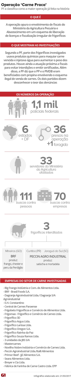 Operação Carne Fraca (Foto: Editoria de Arte/G1)