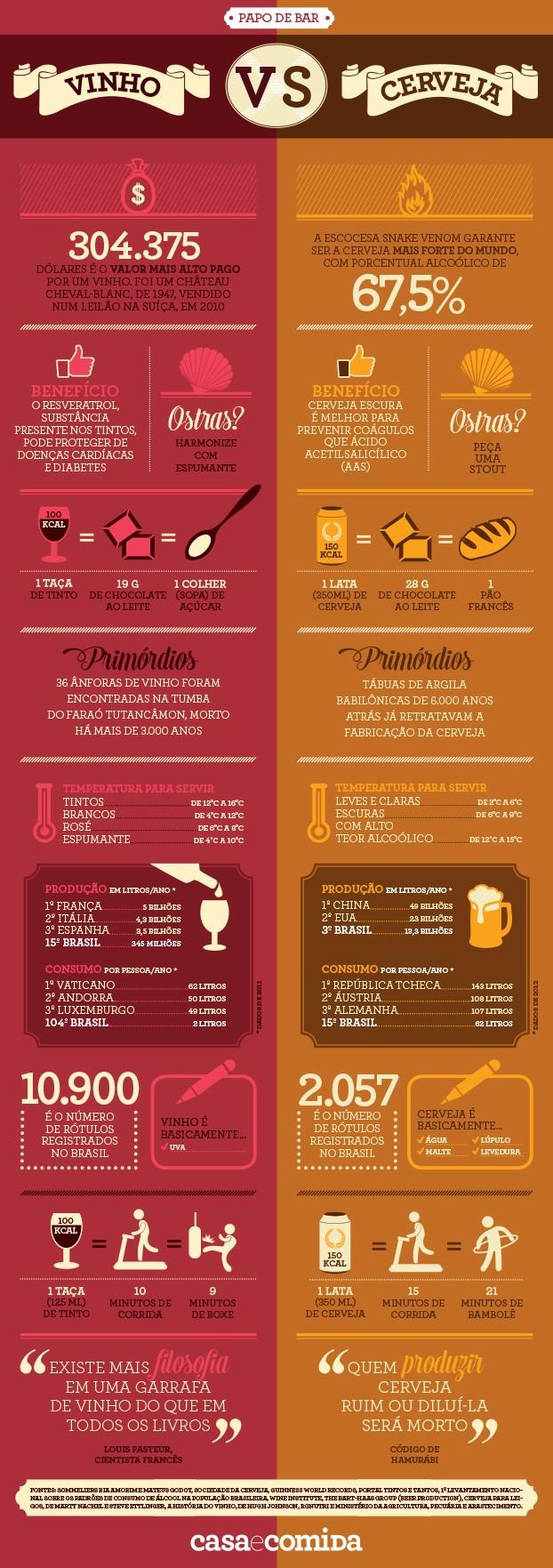 Cerveja e vinho (Foto: Márcia Evangelista)