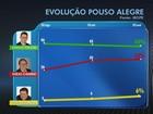 Perugini tem 53% dos votos válidos e Enéas Chiarini, 40%, diz Ibope