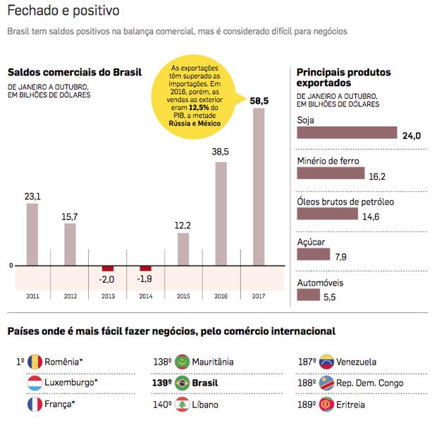 grafico exportacao (Foto: Estadão Conteúdo)