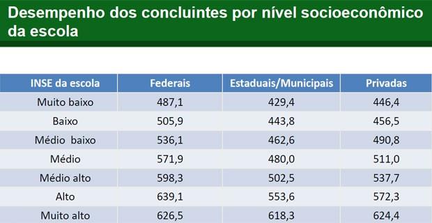 Veja o desempenho dos alunos do terceiro ano por nível socioeconômico da escola (Foto: Reprodução/Inep)