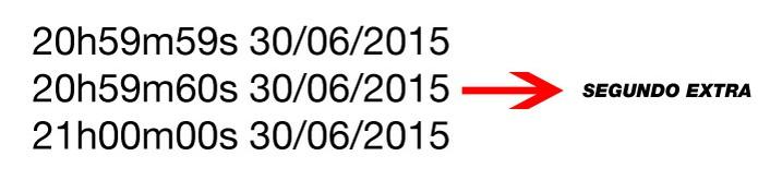 Veja como os relógios deverão contar o segundo extra em junho de 2015 (Foto: Karla Soares) (Foto: Veja como os relógios deverão contar o segundo extra em junho de 2015 (Foto: Karla Soares))