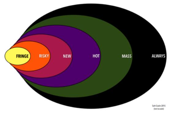 automotive circuit diagram symbols images diagram in addition seth godin ideas negocios funny 7 seth godin ideas