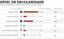 Menos da metade dos candidatos tem ensino superior completo (Editoria de Arte/G1)