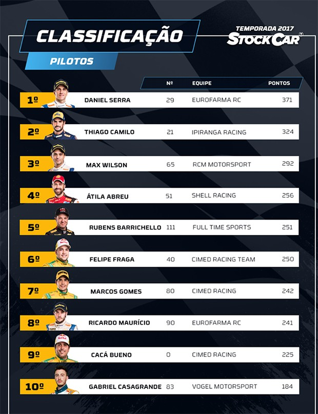 O TOP10 da 39ª temporada da StockCar,  Daniel Serra e o vice Thiago Camilo mais Mad Max (Foto: Divulgação/Vicar)