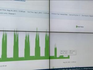 Gráfico mostra gastos de energia elétrica pelo novo sistema de medição  (Foto: Reprodução/ EPTV)