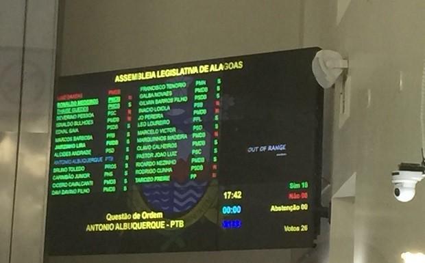 Votos dos deputados são exibidos em um painel na ALE (Foto: Roberta Cólen/G1)
