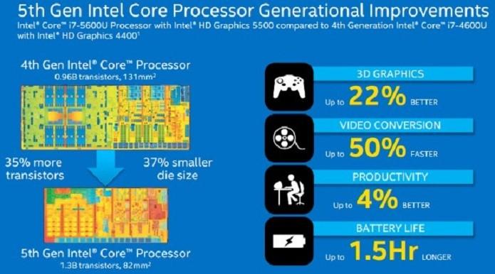 Os novos processadores trazem mais desempenho aos dispositivos portáteis (Foto: Divulgação/Intel)