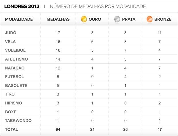 Info_Medalhas-Brasil-Modalidade-2 (Foto: infoesporte)