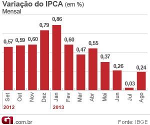 Variação mensal do IPCA em agosto (Foto: Editoria de Arte/G1)