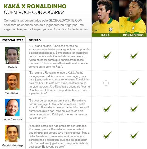 info kakaxronaldinho Scolari anuncia hoje convocados para a Copa das Confederações