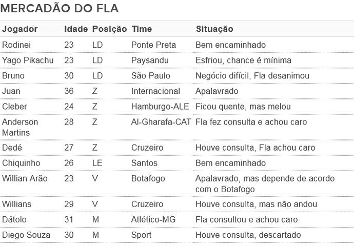 Mercado Flamengo 2016 (Foto: GloboEsporte.com)