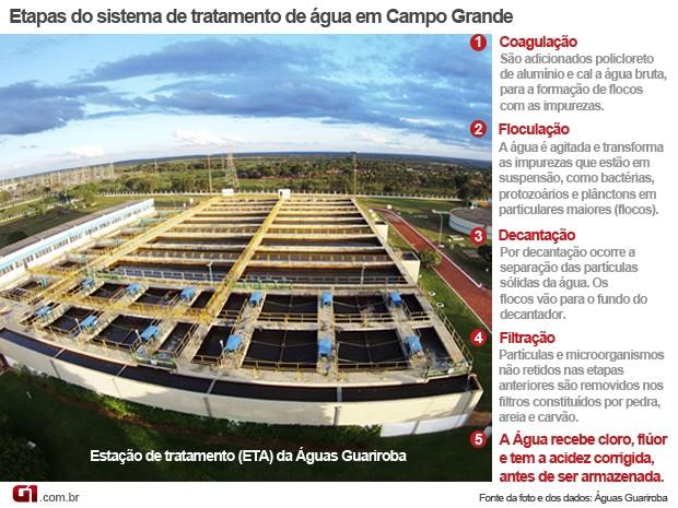 Gráfico sistema de tratamento de água de Campo Grande (Foto: Anderson Viegas/Do Agrodebate)