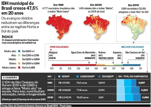 IDH municipal do Brasil cresce 47,5% em 20 anos (Foto: ÉPOCA)