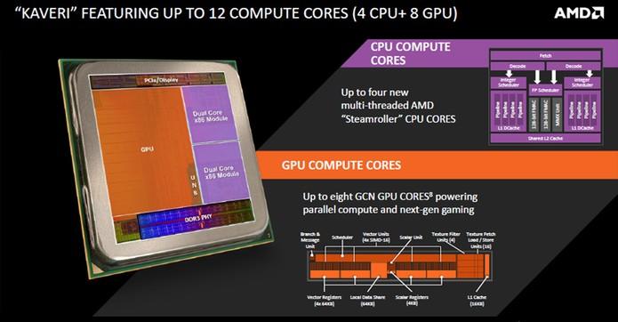Kaveri promete desempenho semelhante ao Haswell por preço menor (Foto: Divulgação/AMD)