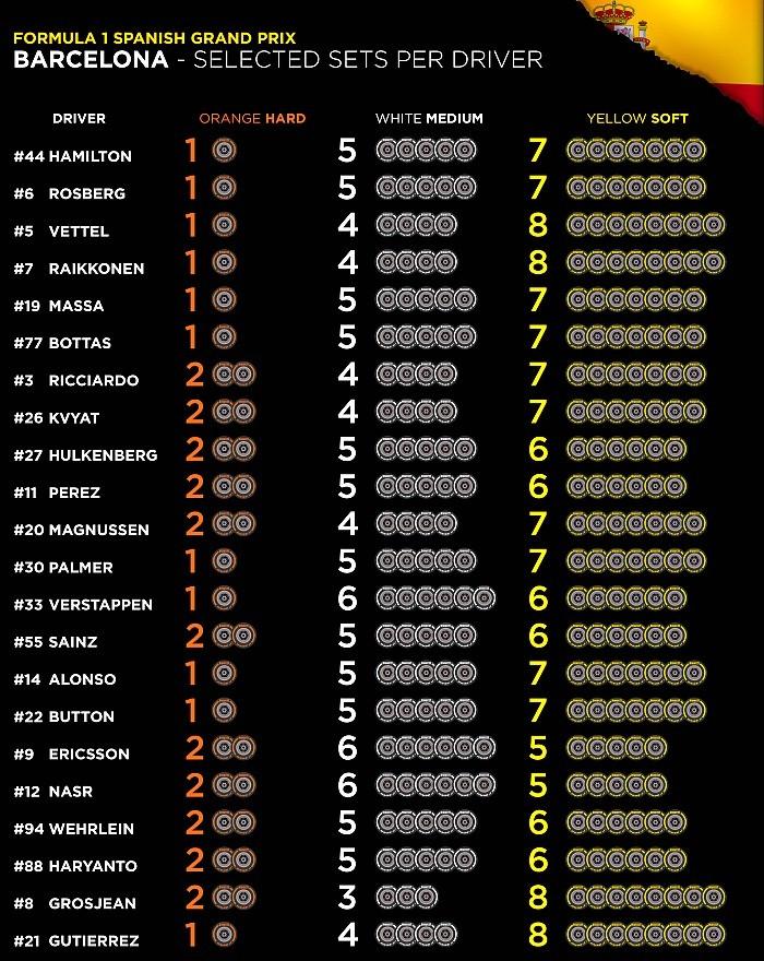 Tabela de pneus - GP da Espanha