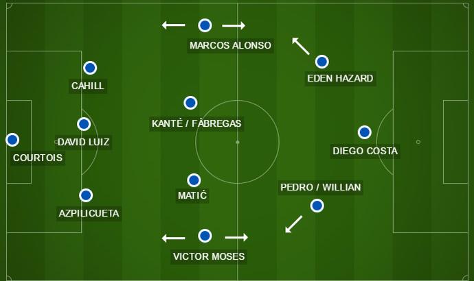 Time básico do Chelsea de Antonio Conte (Foto: Arte / GloboEsporte.com)