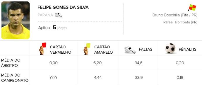 INFO ÁRBITROS - Felipe Gomes da Silva - Santos x Vitória (Foto: Editoria de Arte)