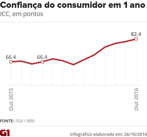 Confiança do consumidor (Foto: G1)