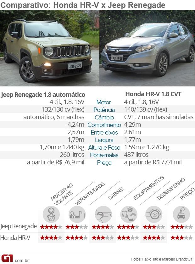 Tabela comparativa Honda HR-V x Jeep Renegade (Foto: Arte/G1)