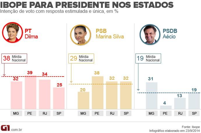 Ibope para presidente - estados - 23.9