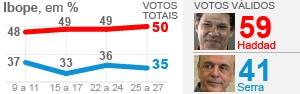 Ibope e Datafolha apontam vitória de Haddad amanhã (Haddad tem 59%  em SP, e Serra,  41%, diz Ibope (Haddad tem 59%  em SP, e Serra,  41%, diz Ibope (Haddad tem 59%  em SP, e Serra,  41%, diz Ibope (Haddad tem 59%  em SP, e Serra,  41%, diz Ibope (Haddad tem 59%  em SP, e Serra,  41%, diz Ibope (Haddad tem)