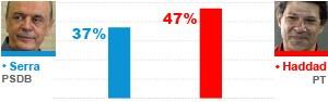 Haddad tem 47%, e Serra, 37% em SP, diz Datafolha (Haddad tem 47%, e Serra, 37% em SP, diz Datafolha (G1))