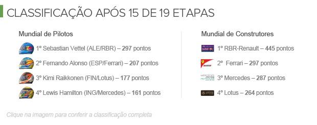 Classificação da temporada 2013 da Fórmula 1 (Foto: Infoesporte)