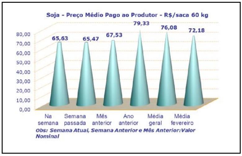 preço da soja emater.jpg (Foto: preço da soja emater.jpg)