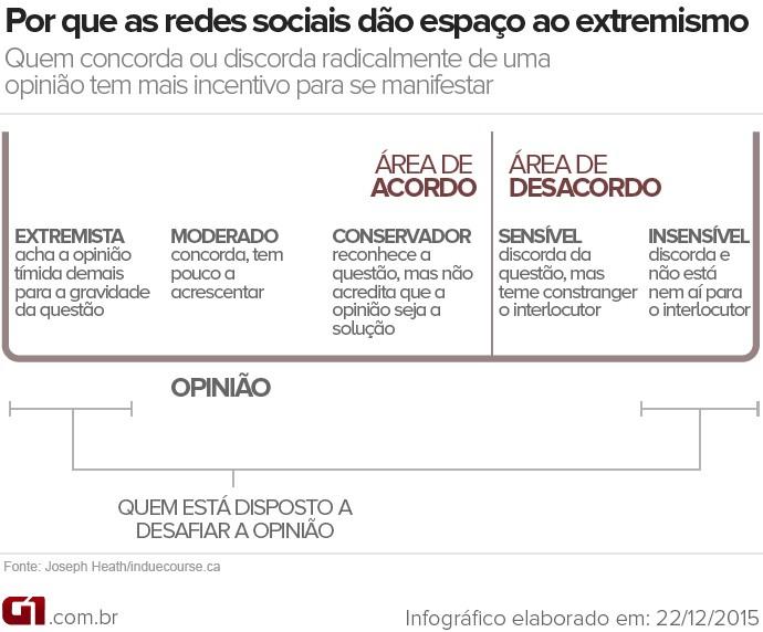 Gráfico explicativo sobre o extremismo nas redes sociais