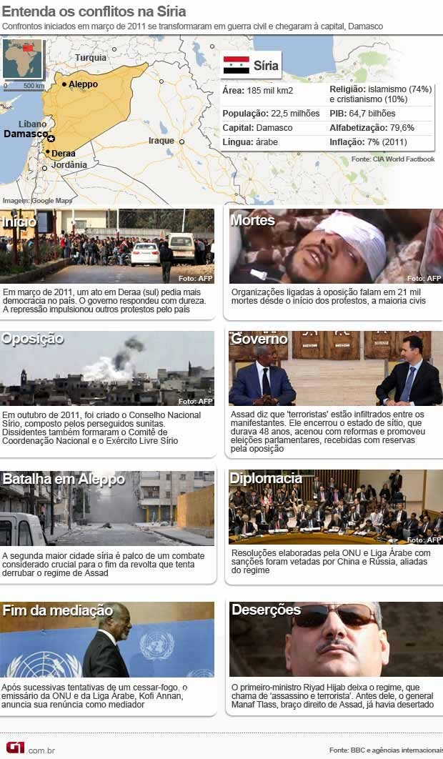 arte entenda síria 10/08 (Foto: Editoria de Arte / G1)