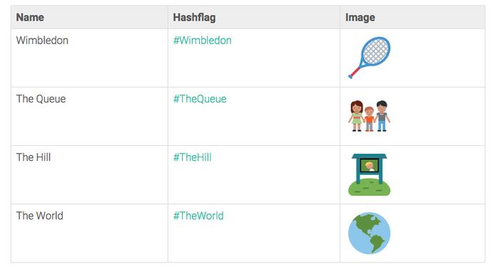 Twitter lança emojis especiais para o torneio de Wimbledon (Foto: Reprodução/Twitter)