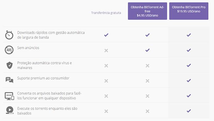 Conheça os recursos do BitTorrent Pro e saiba se o preço compensa (Foto: Reprodução/BitTorrent)