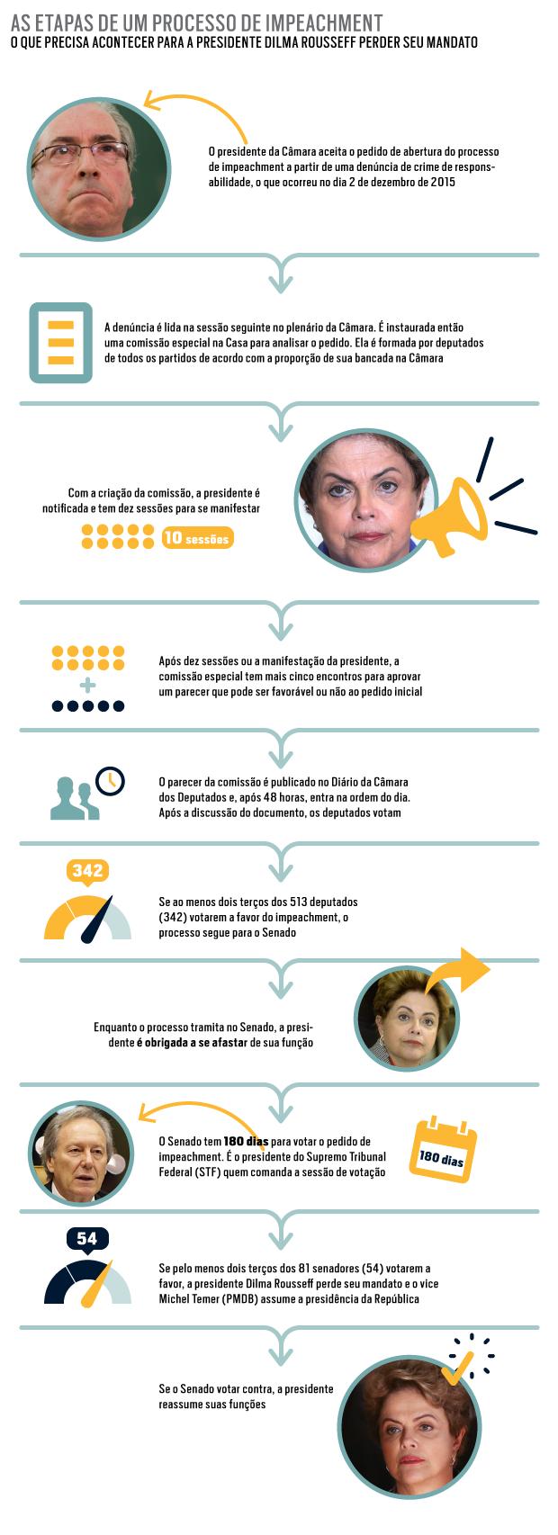 Tucanos fecham apoio a Temer, e Dilma diz esperar confiança' do vice