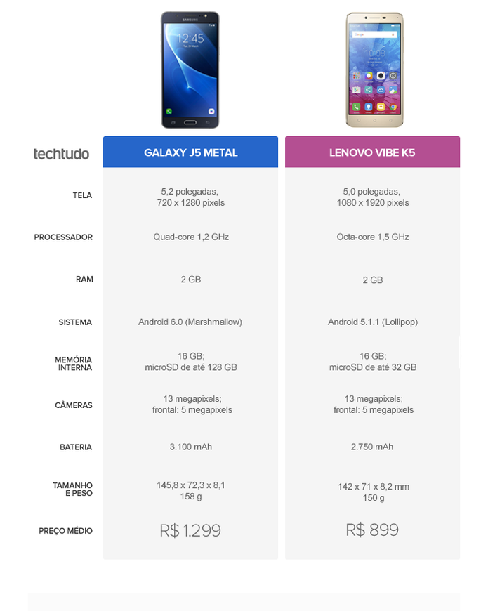 Tabela comparativa entre Galaxy J5 Metal e Lenovo Vibe K5 (Foto: Arte/TechTudo)