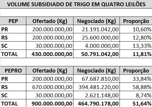 tabela-leilao-trigo-jan17 (Foto: Conab/Elaboração: Globo Rural)