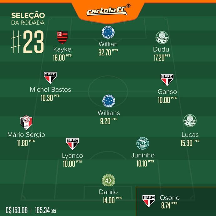 Seleção cartola Rodada #23 (Foto: GloboEsporte.com)