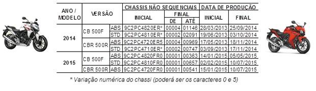 Recall Honda CB 500F CBR 500R (Foto: Divulgação)