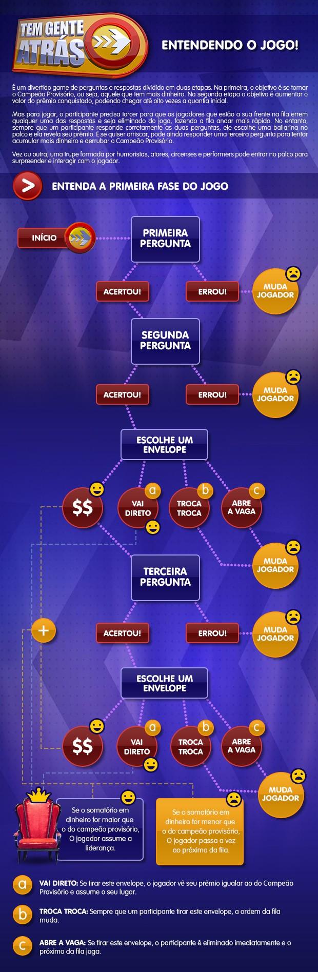 Infográfico Tem Gente Atrás - Primeira Etapa (Foto: Domingão do Faustão / TV Globo)