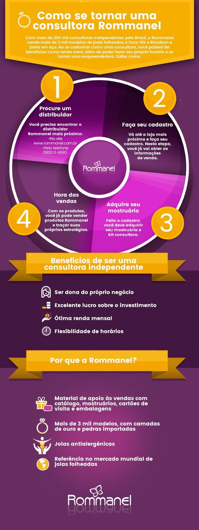 rommanel_infografico_consultora (Foto: Divulgação)