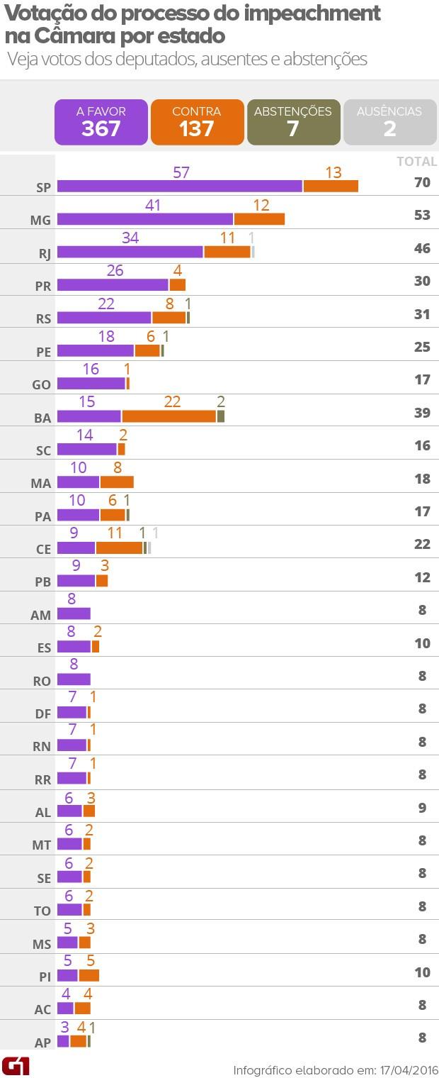 Votação do impeachment por estado (Foto: Arte/G1)