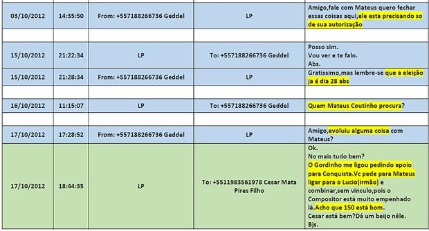 Em mensagens, Geddel Vieira Lima cobra doação de campanha do ex-presidente da OAS Léo Pinheiro (Foto: Reprodução)
