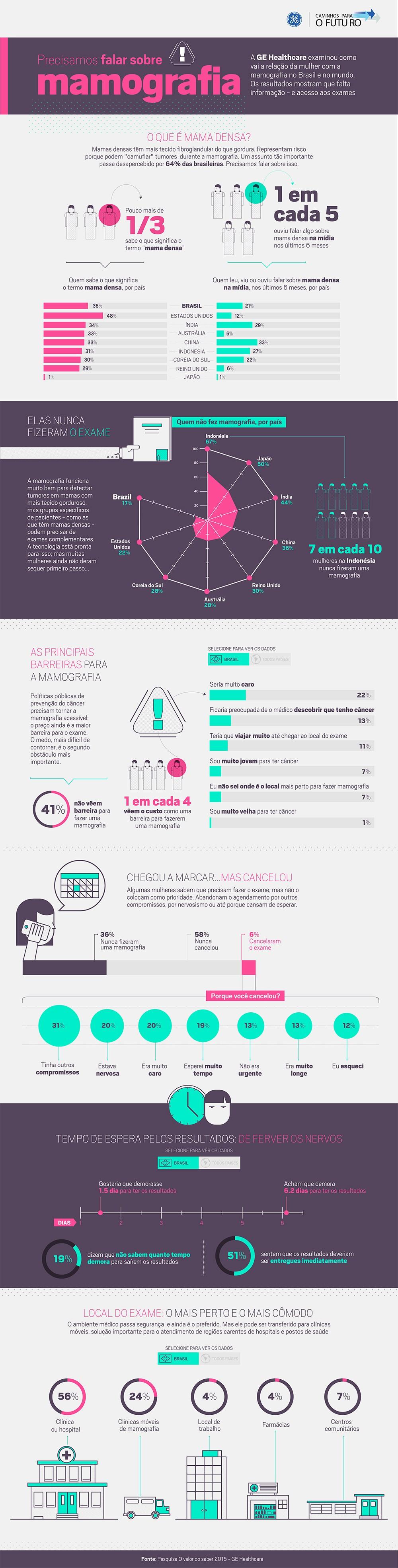 Infográfico mamografia outubro rosa (Foto: Caminhos Para o Futuro)